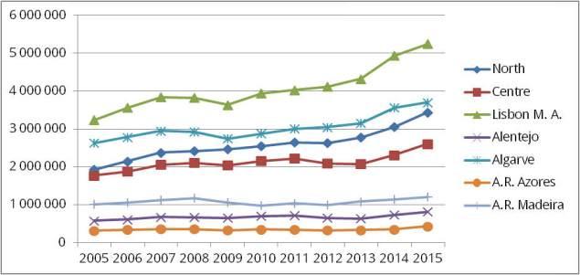 Die Entwicklung der Zahl der Besucher in den Regionen Portugals von 2005 - 2015 | Quelle: INE