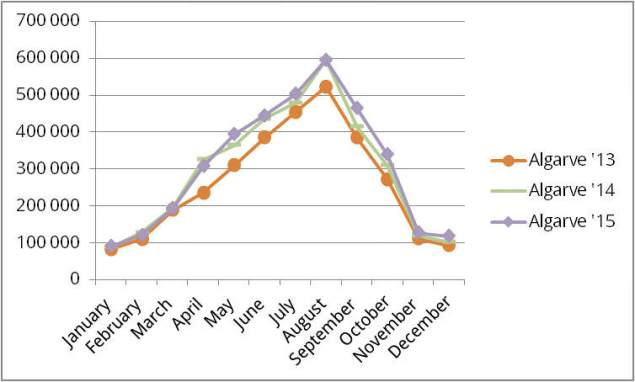 Entwicklung der Besucherzahlen an der Algarve 2013 - 2015 | Quelle: INE