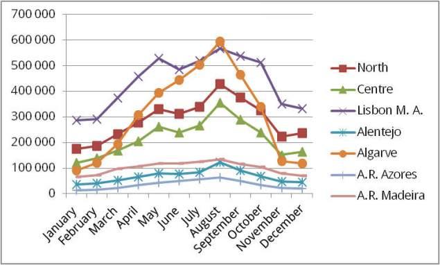 Eine differenzierte Auswertung der Besucher 2015 nach Regionen | Quelle: INE