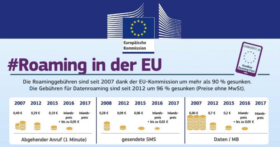 Infografik EU-Kommission zum Sinken der Roaming-Gebühren seit 2007