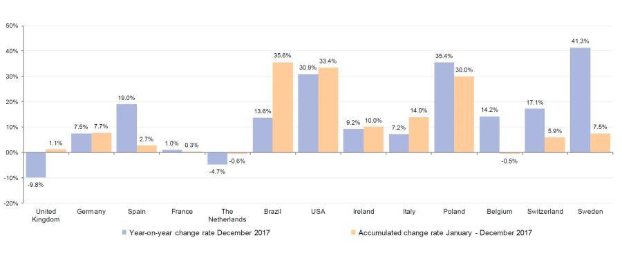 Algarve News zu Statistik 2017 von INE zu Portugal-Urlaub