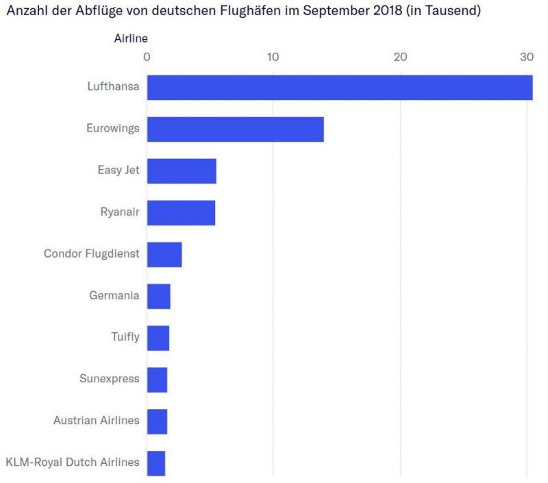 Germania-Insolvenz wirkt sich auf den Luftverkehrsmarkt Deutschland und auch Portugal aus