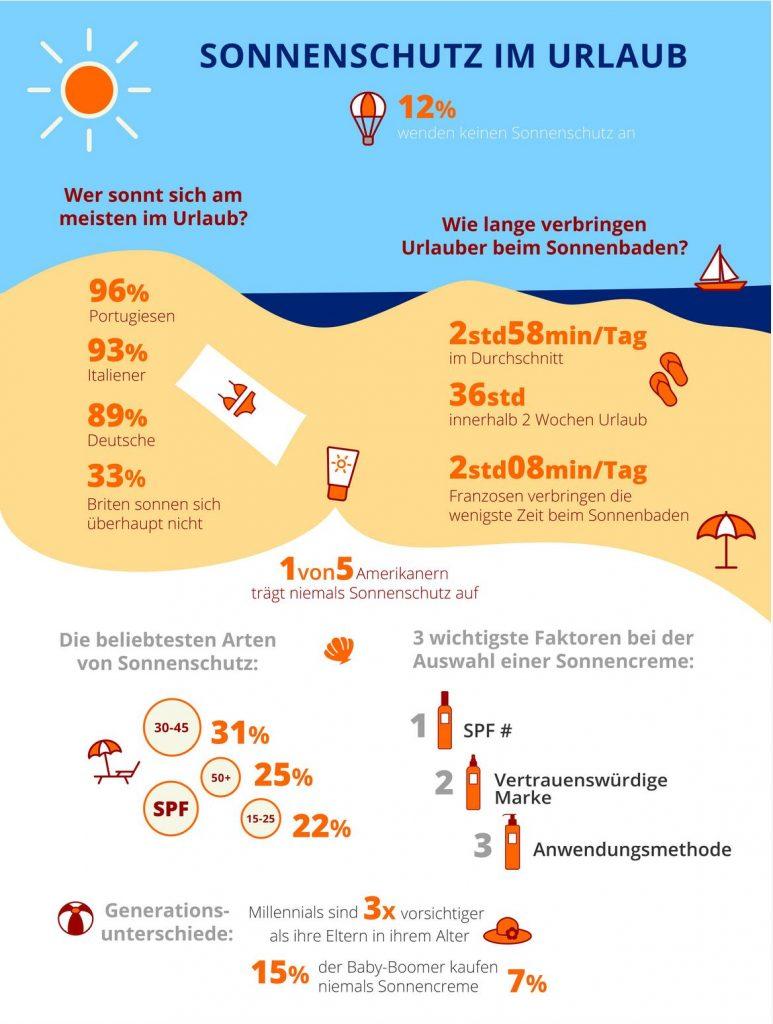 Sonnenschutzmittel und ihre Einsatz in ausgewählten Ländern Europas