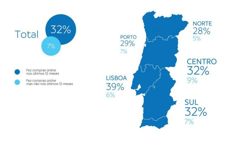 Algarve News und Portugal News zu Online-Shopping