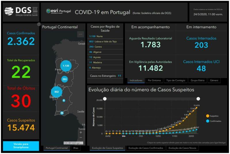 Covid-19 Statistik in Portugal von Gesundheitsdirektion DGS