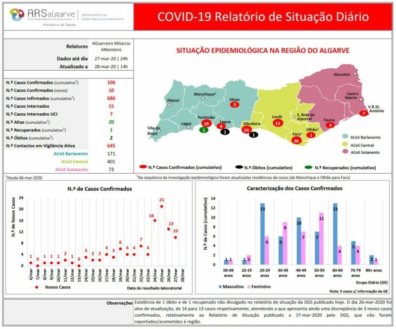 Corona-Krise an der Algarve mit Statistiken vom 28. März 2020